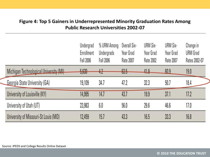 Figure 4: Top 5 Gainers in Underrepresented Minority Graduation Rates Among Public Research Universities 2002-07