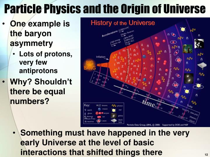 Particle Physics and the Origin of Universe