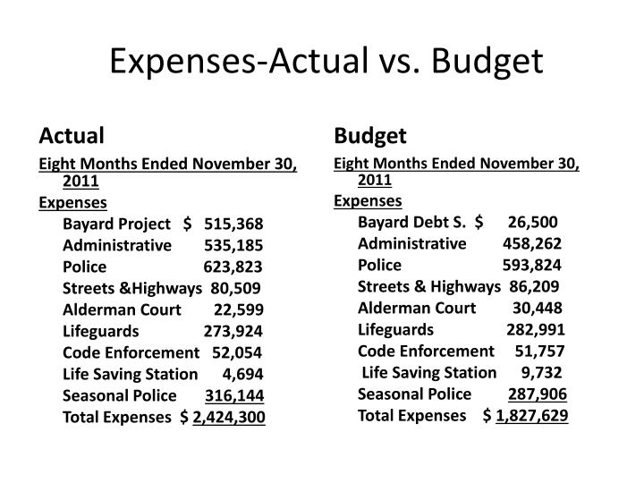 Expenses-Actual vs. Budget
