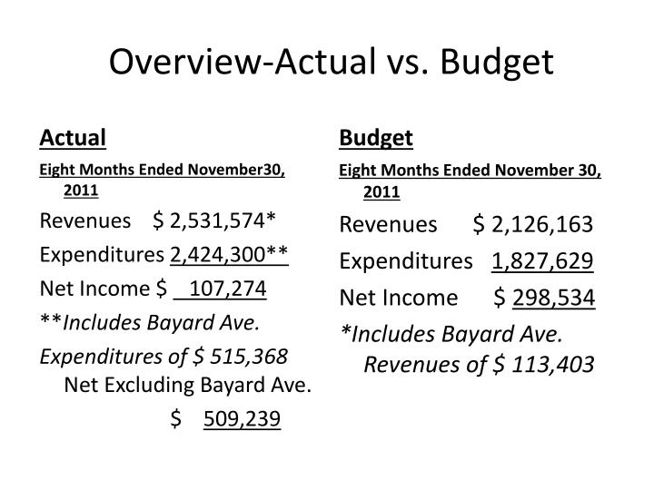 Overview actual vs budget