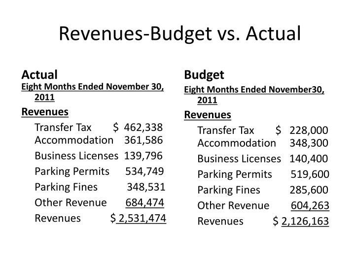 Revenues-Budget vs. Actual