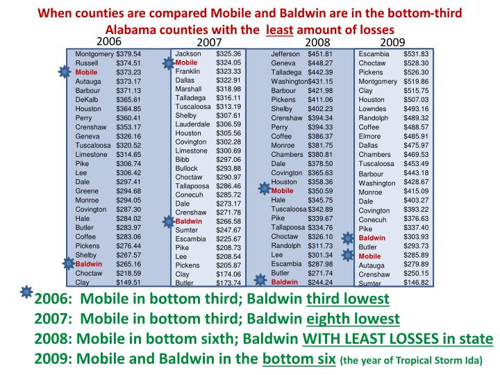 When counties are compared Mobile and Baldwin are in the bottom-third