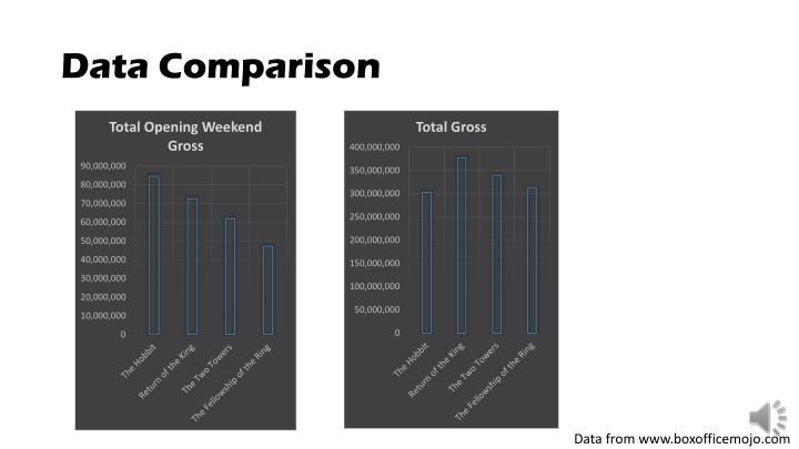 Data Comparison