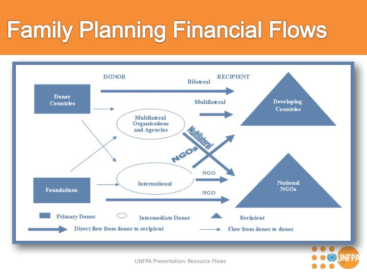 Family Planning Financial Flows