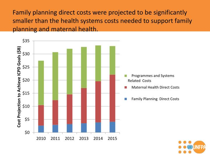 Family planning direct costs were projected to be significantly smaller than the health systems costs needed to support family planning and maternal health.