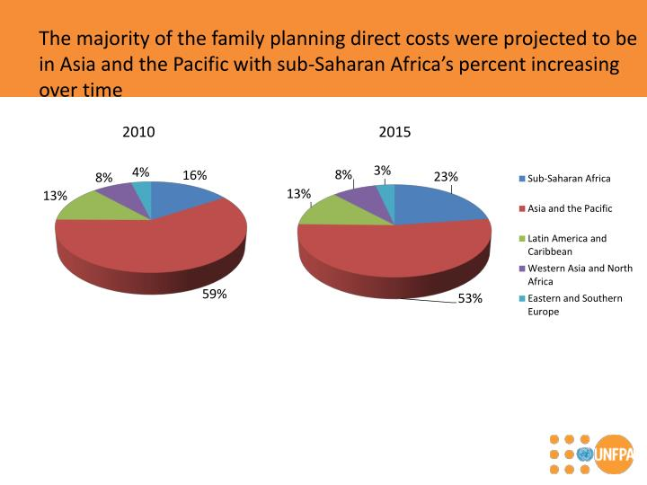 The majority of the family planning direct costs were projected to be in Asia and the Pacific with sub-Saharan Africa's percent increasing over time