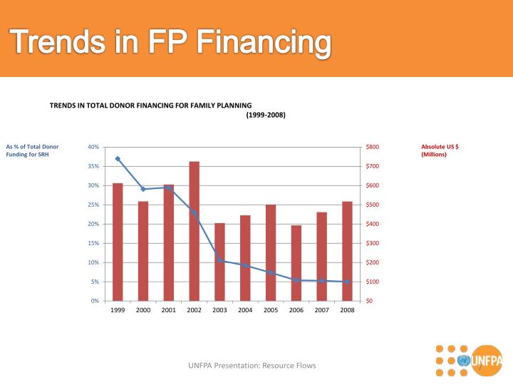 Trends in FP Financing
