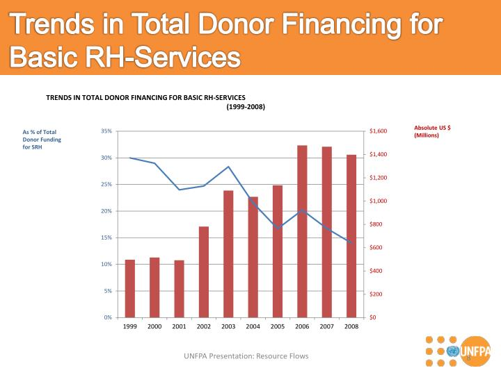 Trends in Total Donor Financing for Basic RH-Services