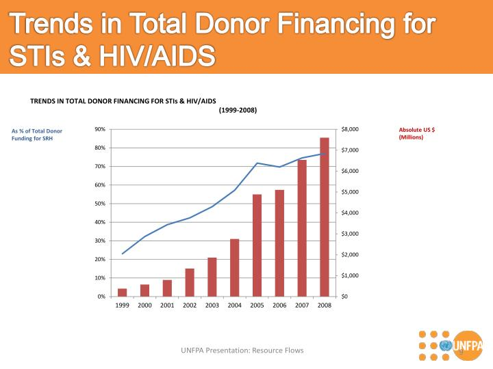 Trends in Total Donor Financing for STIs & HIV/AIDS