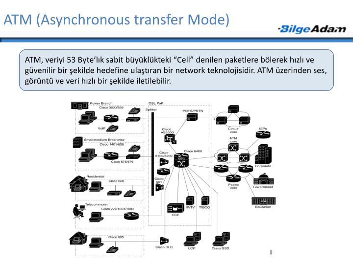 ATM (Asynchronous transfer Mode)