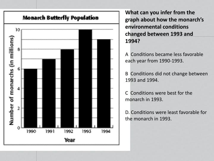 What can you infer from the graph about how the monarch's environmental conditions changed between 1993 and 1994?