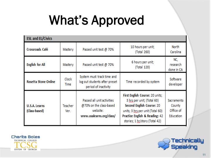 What's Approved
