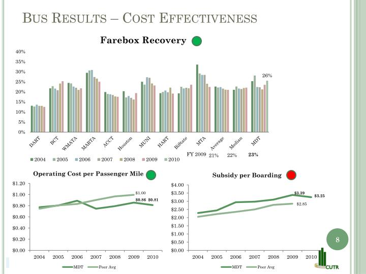 Bus Results – Cost Effectiveness