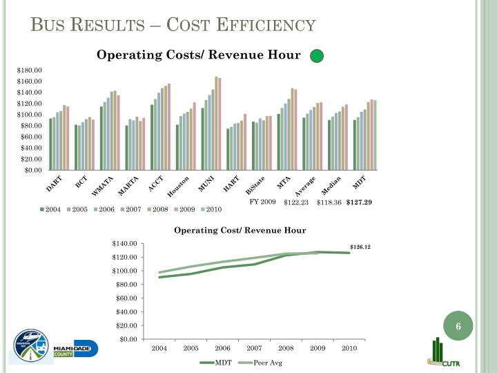 Bus Results – Cost Efficiency