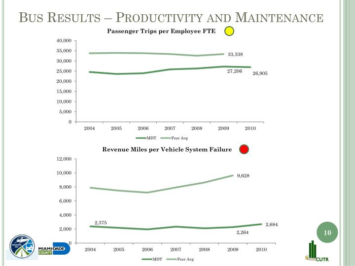 Bus Results – Productivity and Maintenance