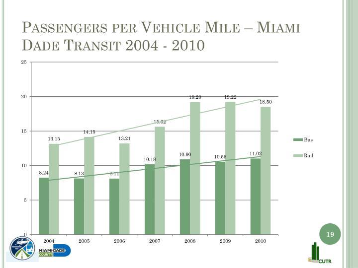Passengers per Vehicle Mile – Miami Dade Transit 2004 - 2010