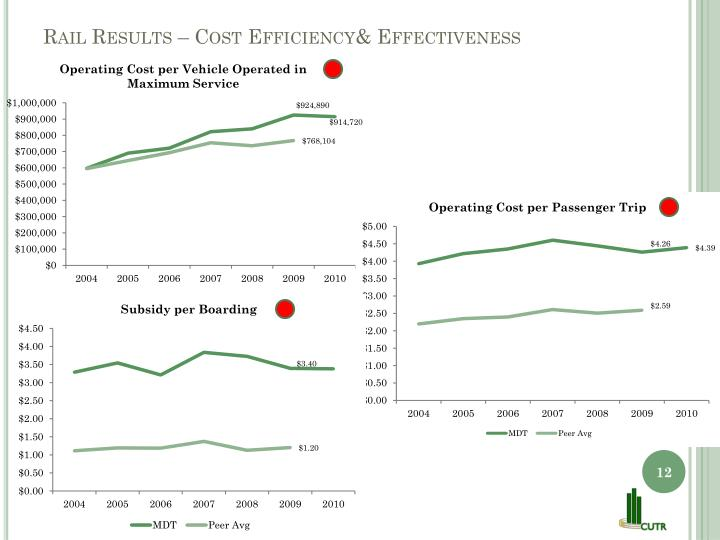 Rail Results – Cost Efficiency& Effectiveness