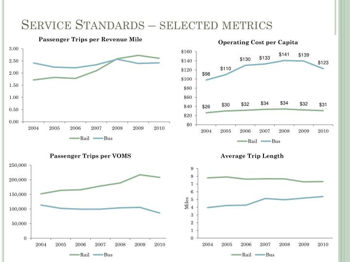 Service Standards – selected metrics