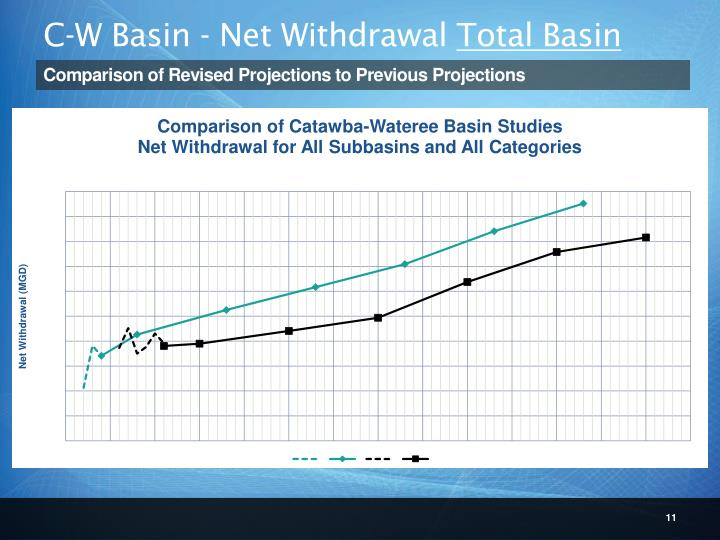 C-W Basin - Net Withdrawal