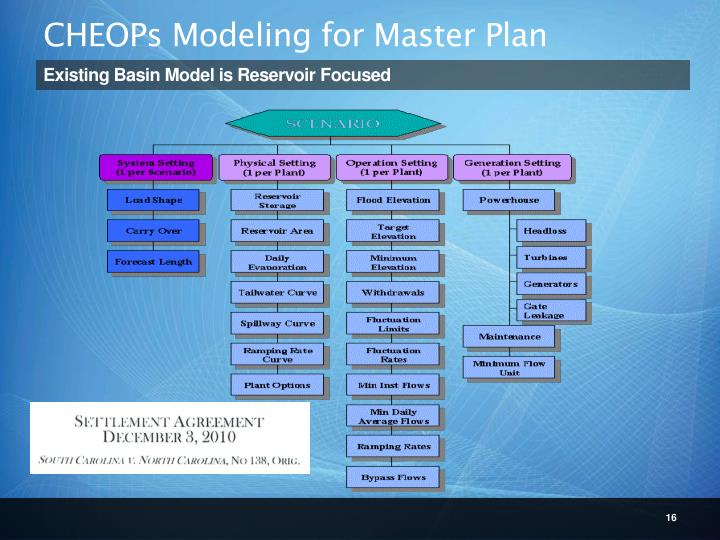 CHEOPs Modeling for Master Plan