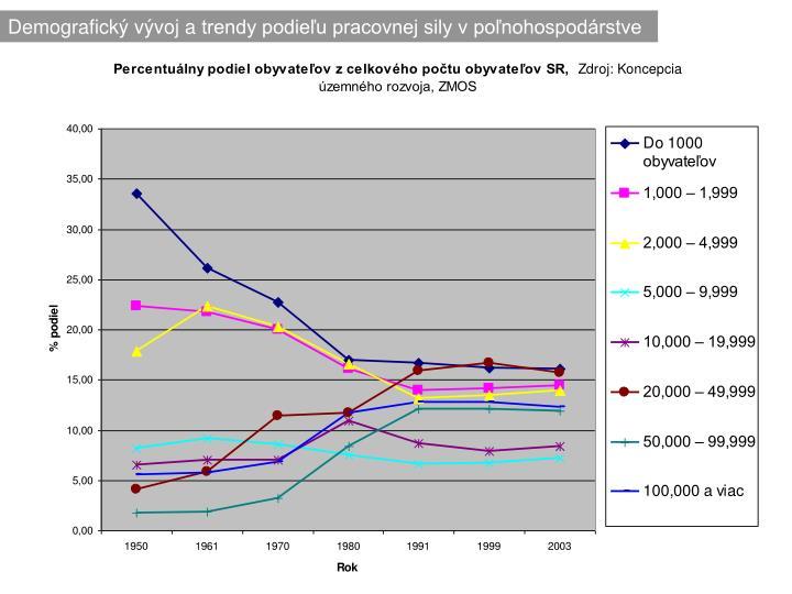 Demografický vývoj atrendy podieľu pracovnej sily vpoľnohospodárstve