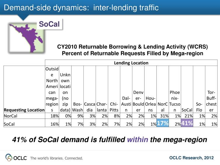 Demand-side dynamics:  inter-lending traffic