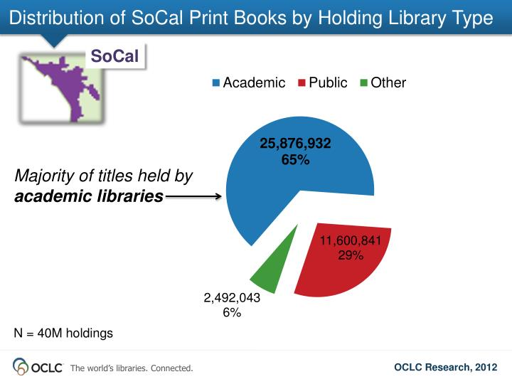 Distribution of SoCal Print Books by Holding Library Type