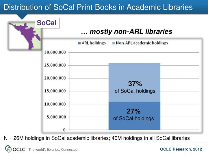 Distribution of SoCal Print Books in Academic Libraries