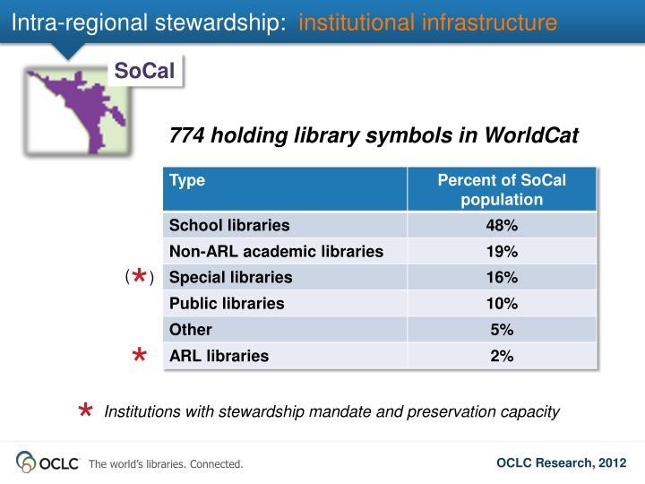 Intra-regional stewardship:
