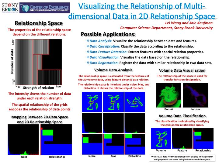 Visualizing the relationship of multi dimensional data in 2d relationship space