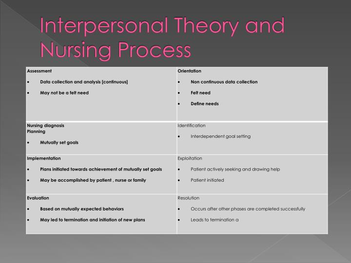hildegard peplau interpersonal relations theory analysis Hildegard peplau's theory of interpersonal relationships 1 peplau's theory of interpersonal relations and her impact on nursing today.