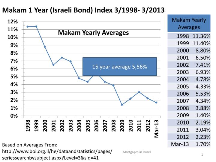 makam 1 year israeli bond index 3 1998 3 2013