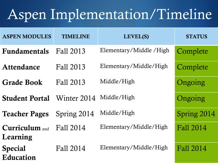 Aspen Implementation/Timeline