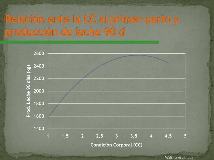 Relación ente la CC al primer parto y producción de leche 90 d