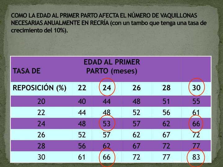 COMO LA EDAD AL PRIMER PARTO AFECTA EL NÚMERO DE VAQUILLONAS NECESARIAS ANUALMENTE