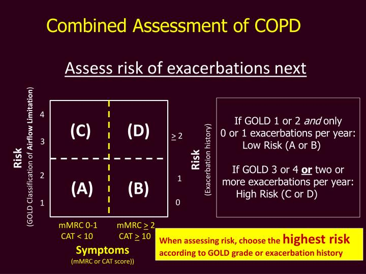 Combined Assessment of COPD