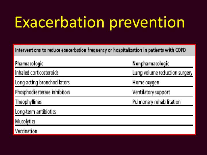 Exacerbation prevention