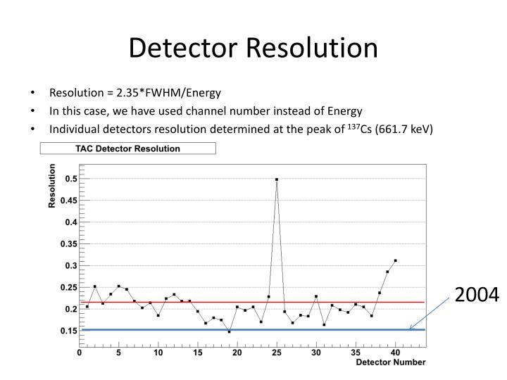 Detector Resolution