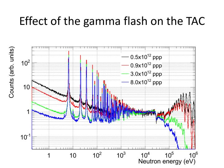 Effect of the gamma flash on the TAC
