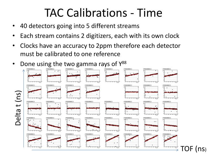 TAC Calibrations - Time