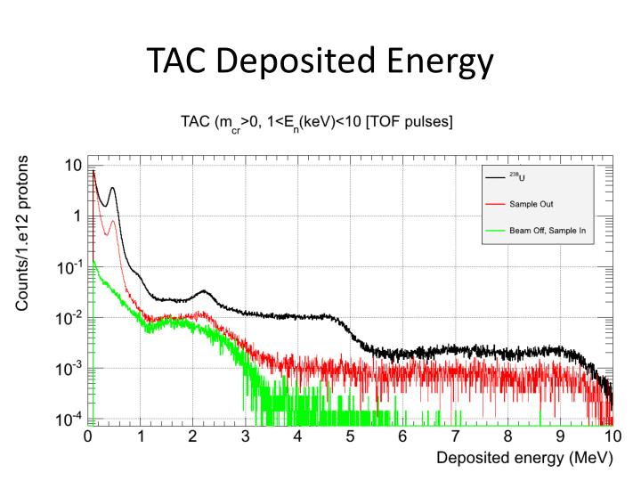 TAC Deposited Energy