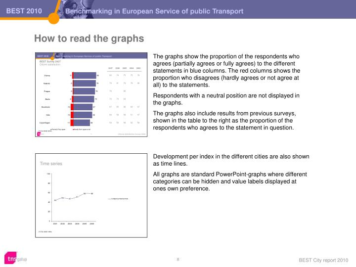 How to read the graphs