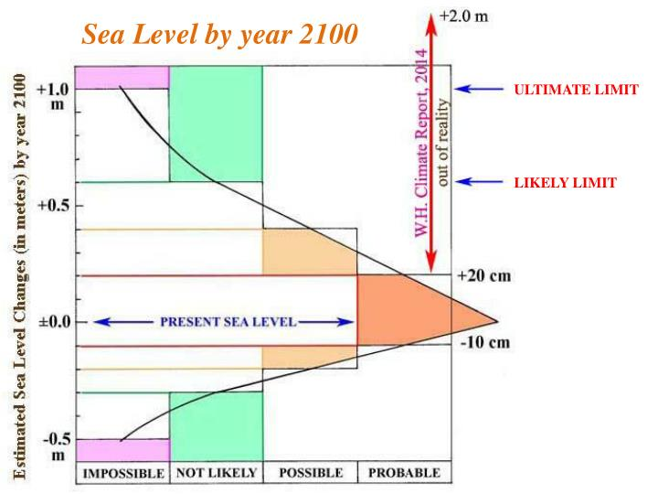 Sea Level by year 2100