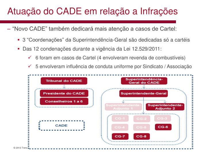 Atuação do CADE em relação a Infrações