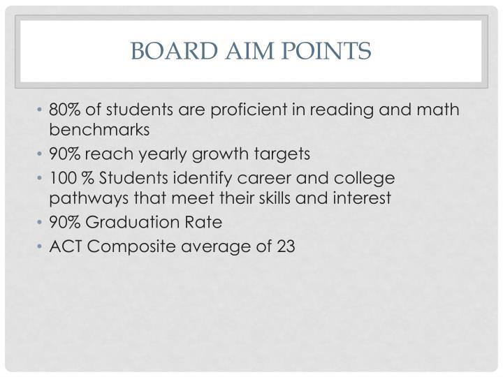 Board AIM Points