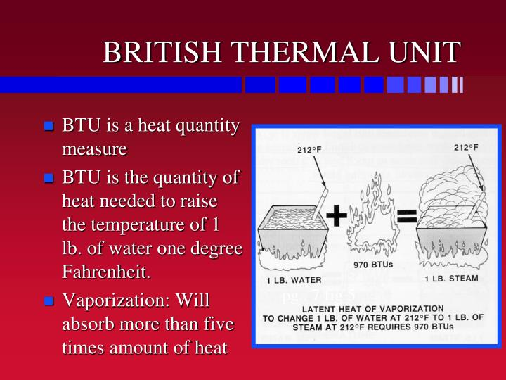 BRITISH THERMAL UNIT