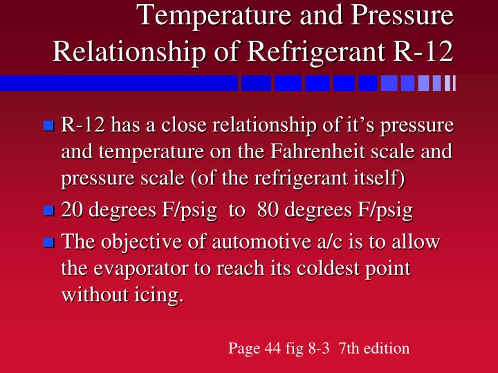 Temperature and Pressure Relationship of Refrigerant R-12