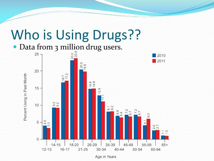 Who is Using Drugs??
