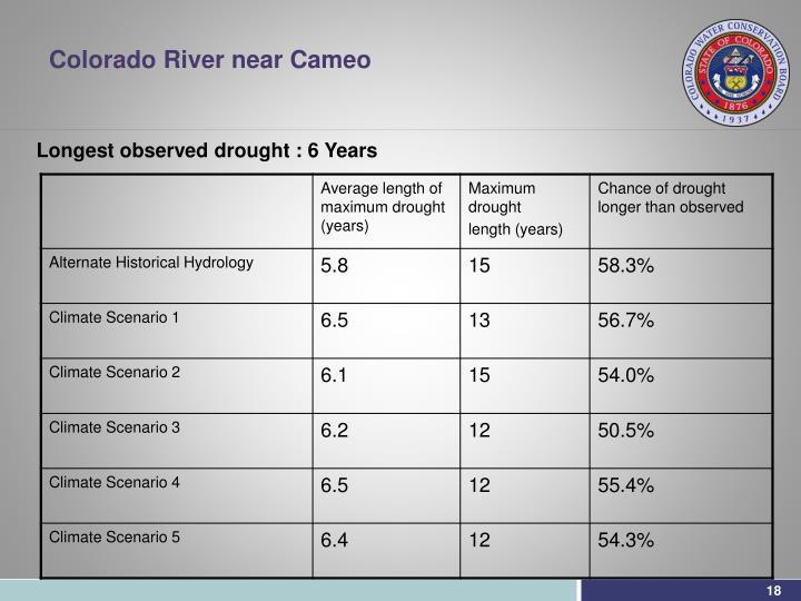 Colorado River near Cameo