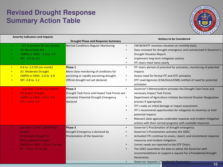 Revised Drought Response Summary Action Table